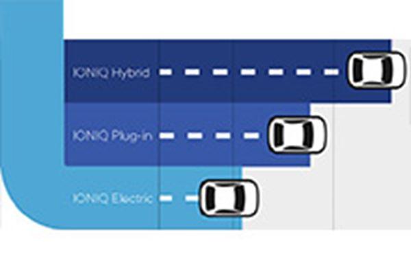 Infographic: de Hyundai IONIQ in een oogopslag